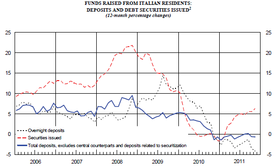 Italy_deposits