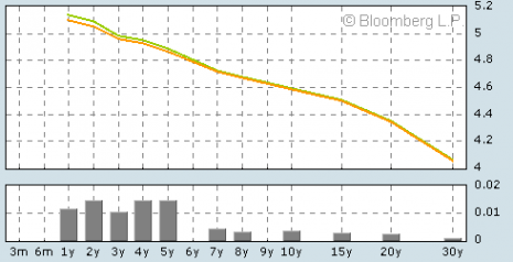 uk_yield_curve_6nov2006.png