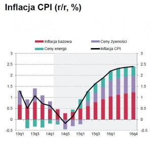 Prognoza_CPI-300x285.jpg