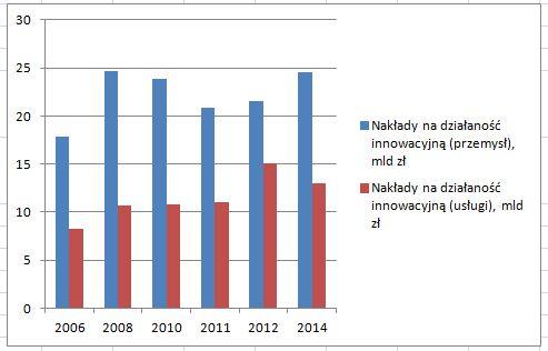 Naklady_na_innowacyjnosc_2014.jpg