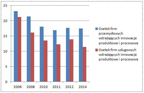 Odsetek_firm_innowacyjnych_2014.jpg