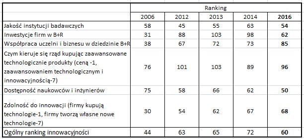 Rok rządów PiS i znaczący skok innowacyjności