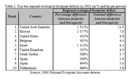 http://www.rybinski.eu/wp-content/uploads/ecological_footprint_deficit.png
