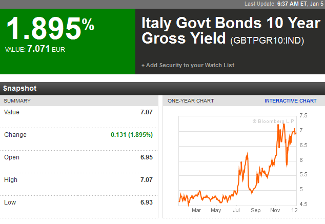 italy_10y_bonds_5_01_12